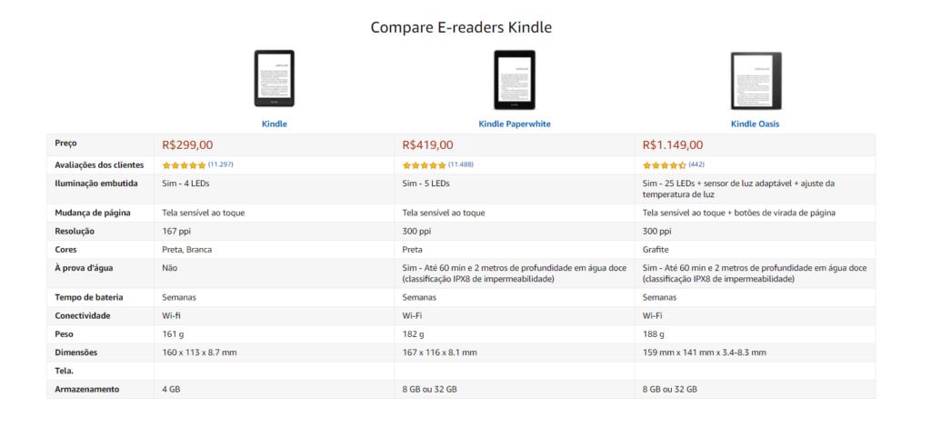 vale a pena comprar um Kindle? Comparação dos tipos de Kindle